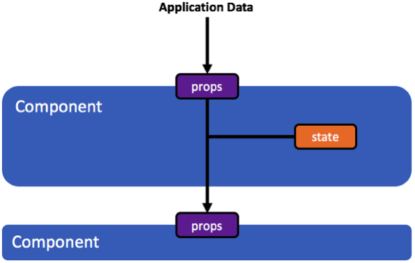 applicaton-data-flowchart