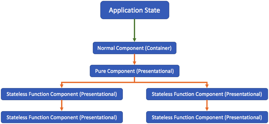 Component Tree Structure