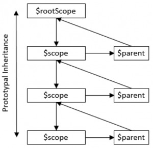 Scope Communication