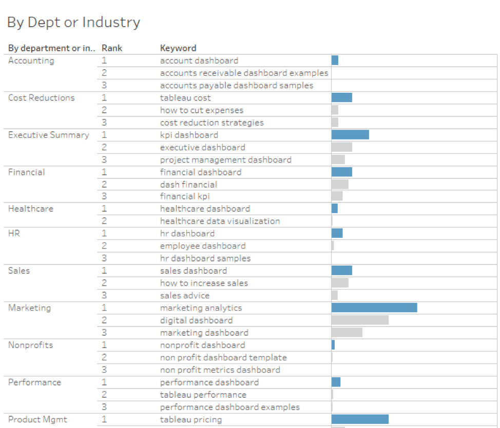 Segmenting Keywords by Industry