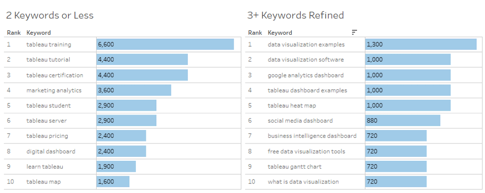 Segmenting Keywords by Number of Words