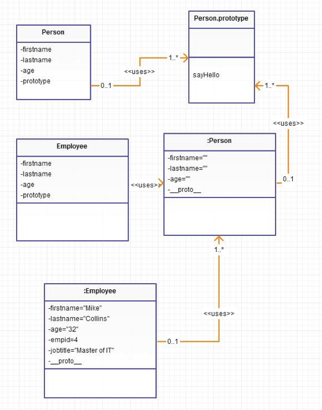 JavaScript Inheritance Flow Chart