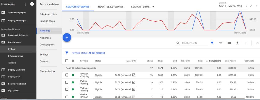 Google AdWord Performance