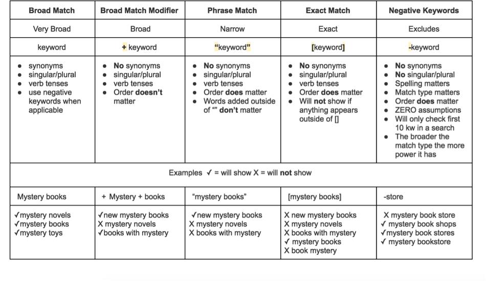 Keyword Cheat Sheet