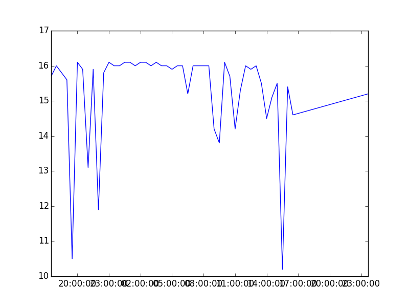 Pandas and Bandwidth in Python Tutorial: Plotting the Results of