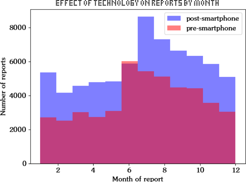 Effect of Technology on Rreports by Month