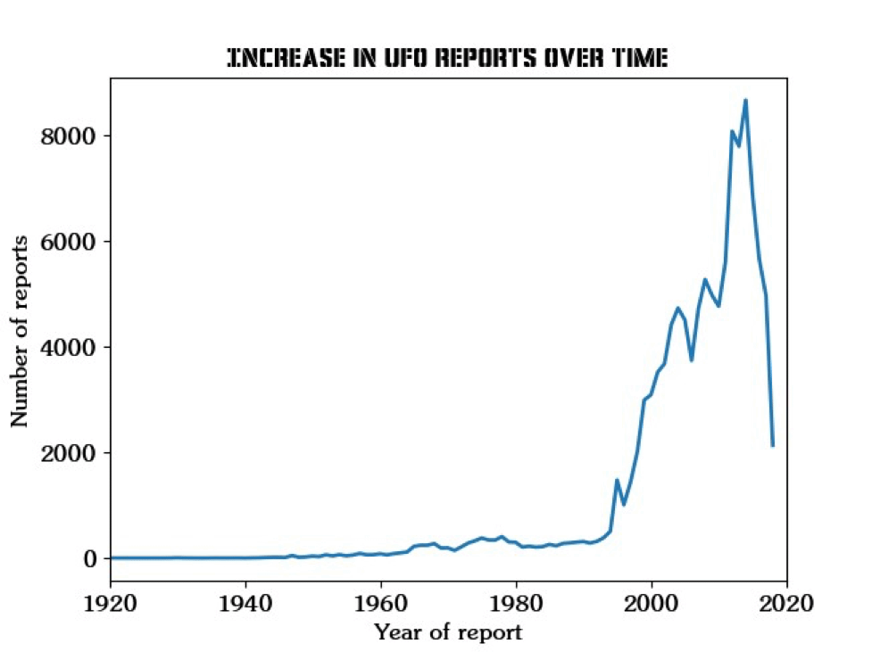 Increase in UFO Reports Over Time