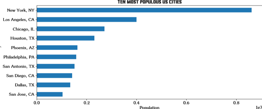 10 Most Populous US Cities