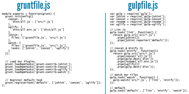 gruntfile.js and gulpfile.js