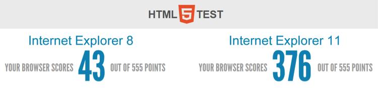 HTML5 Test