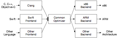 Figure 2: LLVM compiler architecture