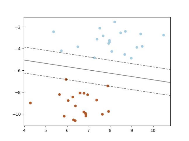 Getting Started with Machine Learning Using Python and