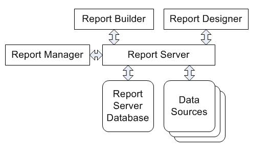 SSRS 2008 Report Building Tutorial
