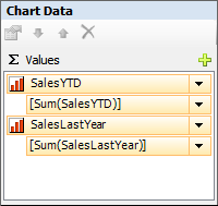 Figure 12: Values Area of the Chart Data Window