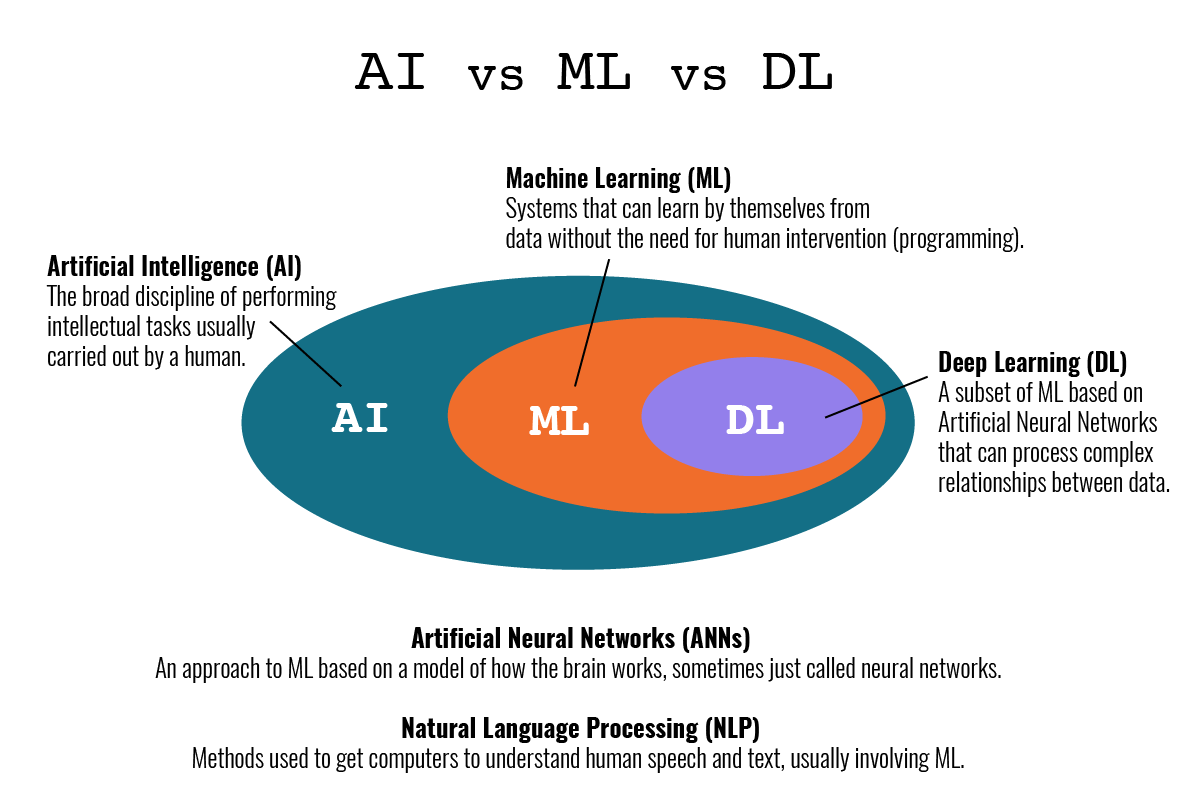 AI, ML, and DL: What's the Difference