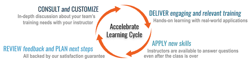 Accelebrate Learning Cycle